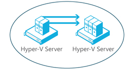 Placement dynamique des machines virtuelles Hyper-V