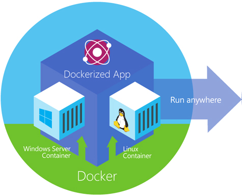 Docker bientôt dans Windows Server