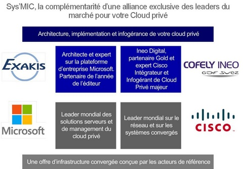 Exakis et Ineo Digital lancent l'offre cloud all-in-one Sys'MIC