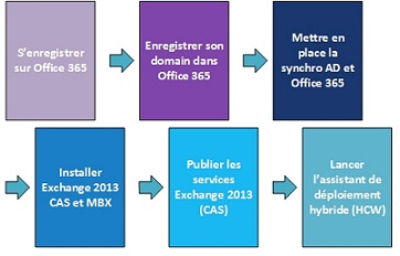 Dossier Collaboration : Les workflows avec SharePoint 2010