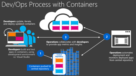 Containers ou VM ?